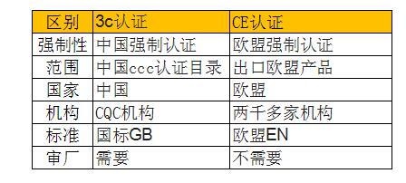 3c认证和ce认证的区别