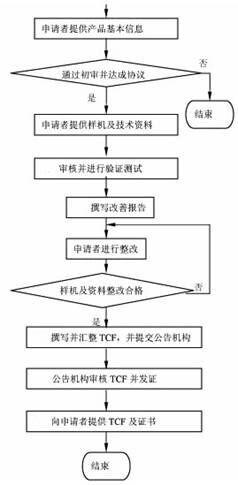 机械设计的流程步骤